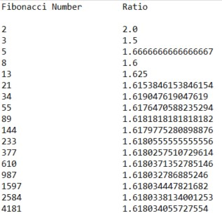 golden ratio fibonacci numbers java